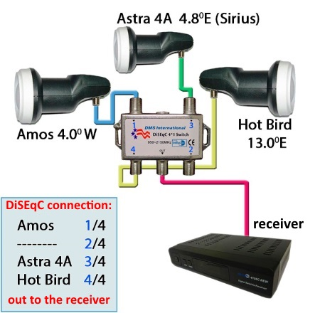 Install and configure the satellite dish with your own hands