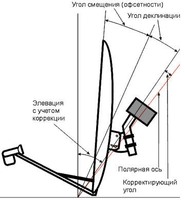 https://sattvinfo.net/ystanovka/img/elevazia.jpg