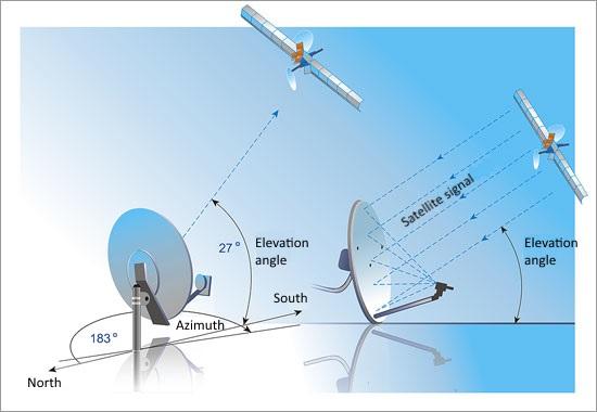 Satellite Antenna Alignment - help installing a satellite dish