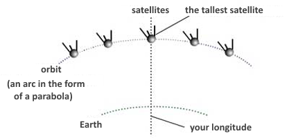 the projection of the satellites