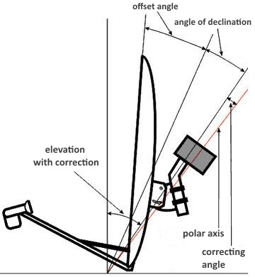 Elevation and declination