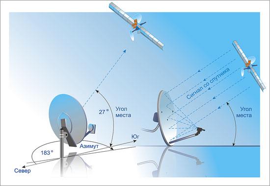как пользоваться satellite antenna alignment - фото 6